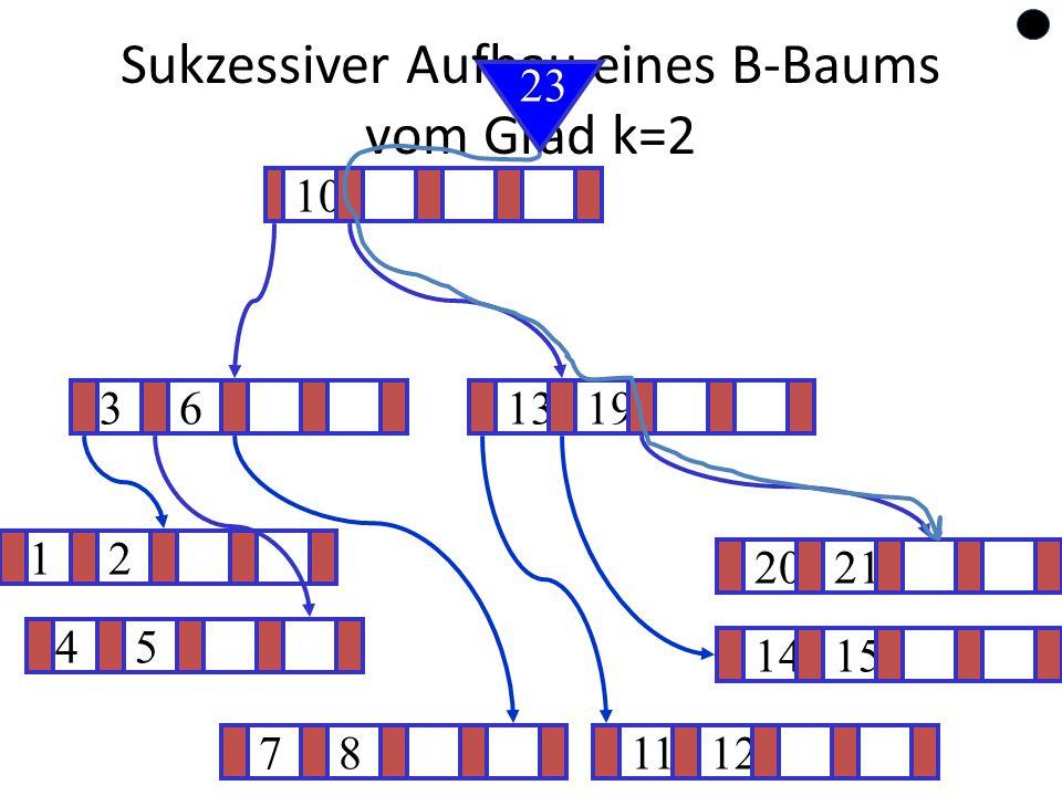 62 Sukzessiver Aufbau eines B-Baums vom Grad k=2 12 1415 ? 1319 781112 2021 45 36 10 23