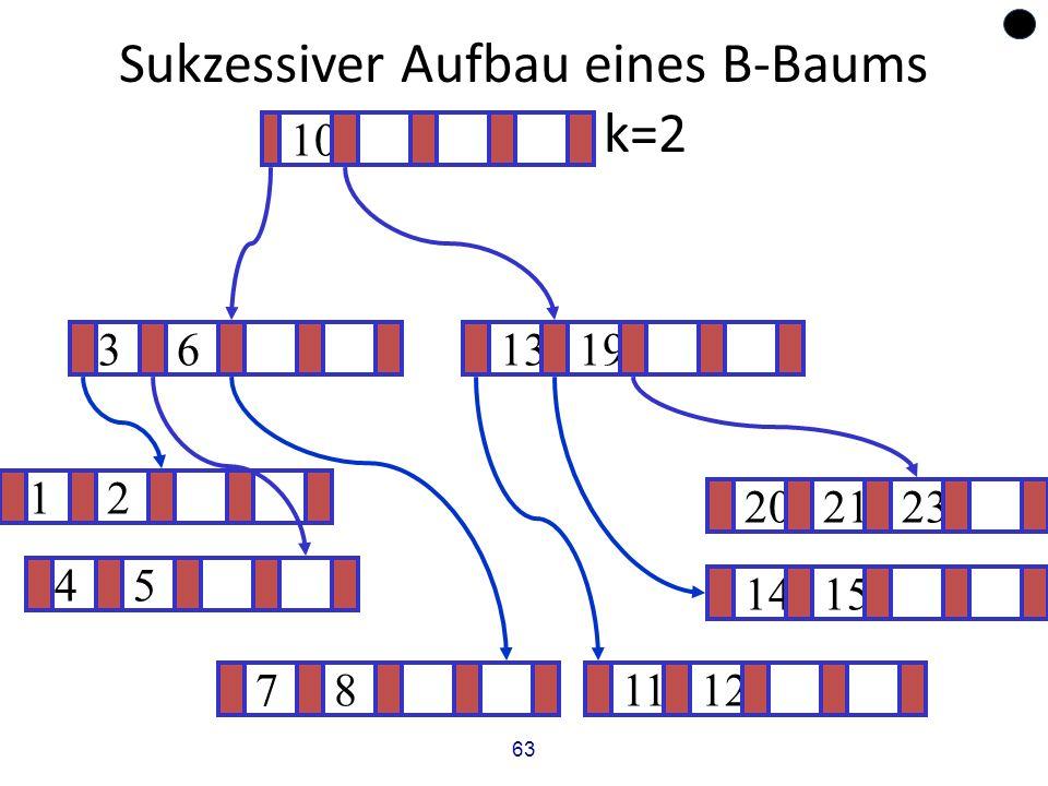 63 Sukzessiver Aufbau eines B-Baums vom Grad k=2 12 1415 ? 1319 781112 202123 45 36 10