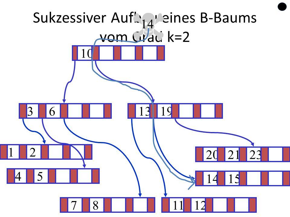 64 Sukzessiver Aufbau eines B-Baums vom Grad k=2 12 1415 ? 1319 781112 202123 45 36 10 14
