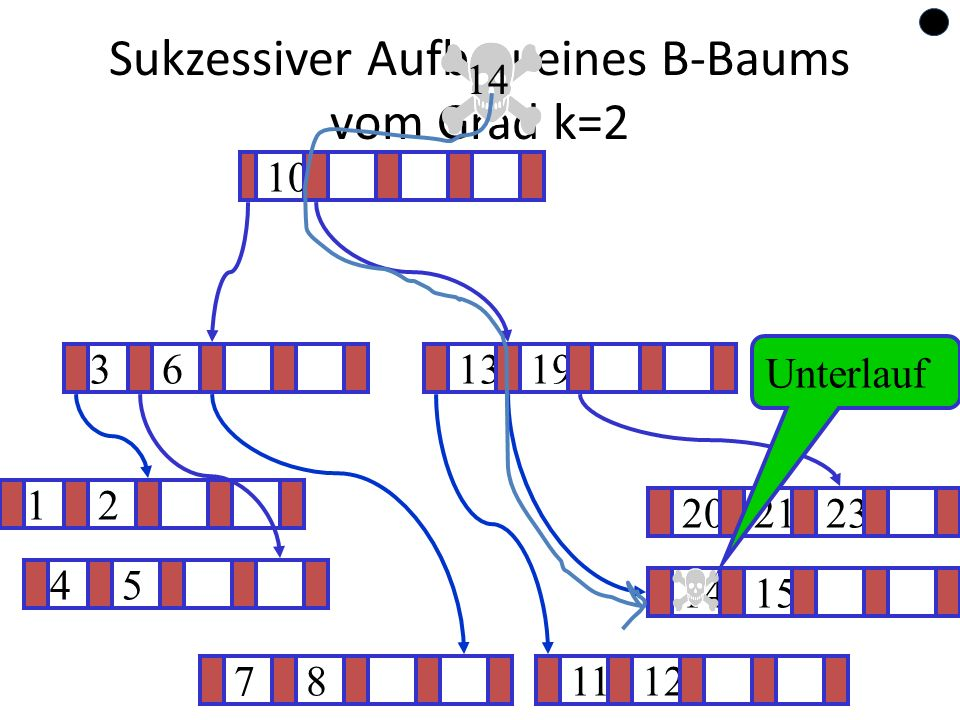 65 Sukzessiver Aufbau eines B-Baums vom Grad k=2 12 1415 ? 1319 781112 202123 45 36 10 14 Unterlauf