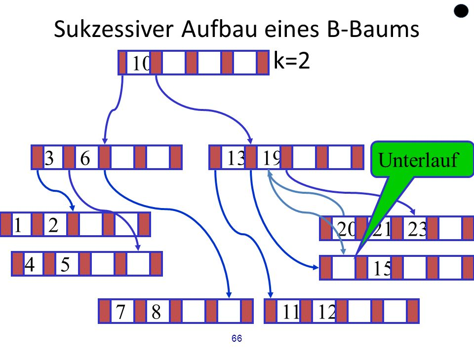 66 Sukzessiver Aufbau eines B-Baums vom Grad k=2 12 15 ? 1319 781112 202123 45 36 10 Unterlauf