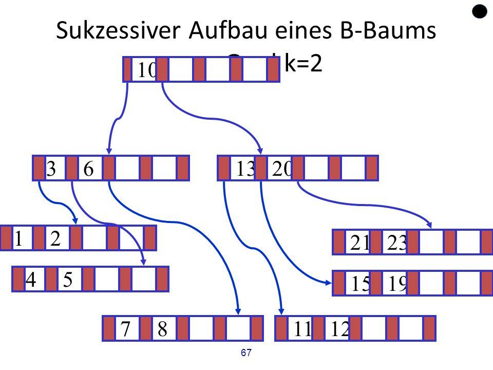 67 Sukzessiver Aufbau eines B-Baums vom Grad k=2 12 1519 ? 1320 781112 2123 45 36 10