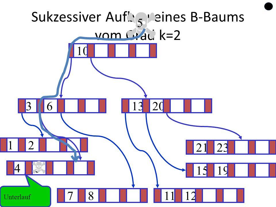 69 Sukzessiver Aufbau eines B-Baums vom Grad k=2 12 1519 ? 1320 781112 2123 45 36 10 5 Unterlauf