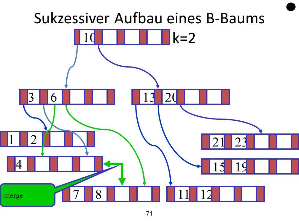 71 Sukzessiver Aufbau eines B-Baums vom Grad k=2 12 1519 ? 1320 781112 2123 4 36 10 merge