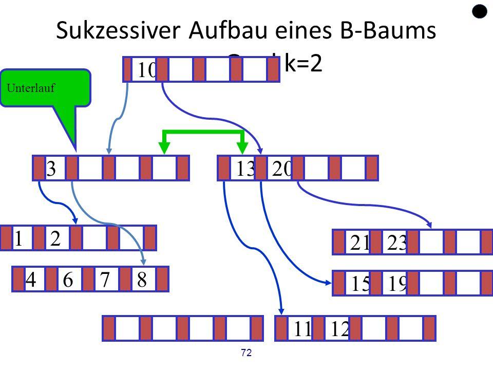 72 Sukzessiver Aufbau eines B-Baums vom Grad k=2 12 1519 ? 1320 1112 2123 4678 3 10 Unterlauf