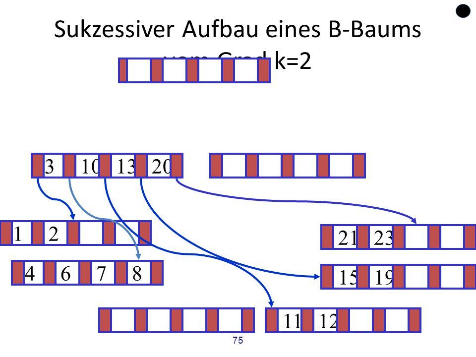 75 Sukzessiver Aufbau eines B-Baums vom Grad k=2 12 1519 ? 1112 2123 4678 3101320