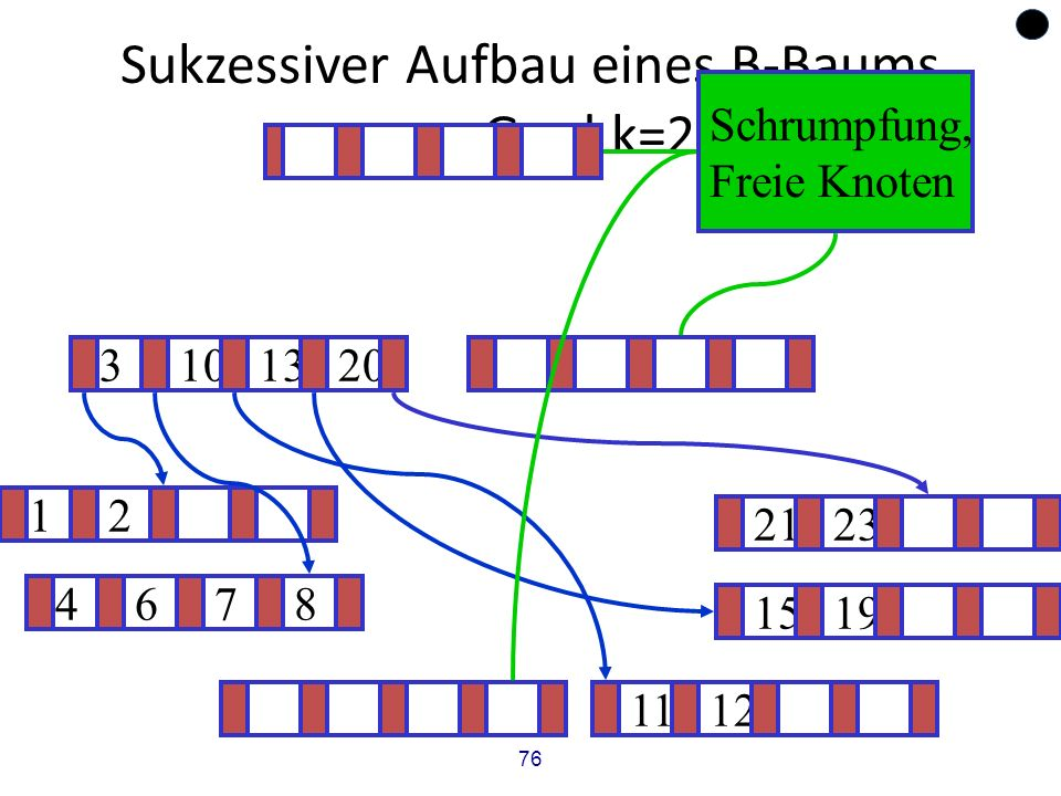 76 Sukzessiver Aufbau eines B-Baums vom Grad k=2 12 1519 .