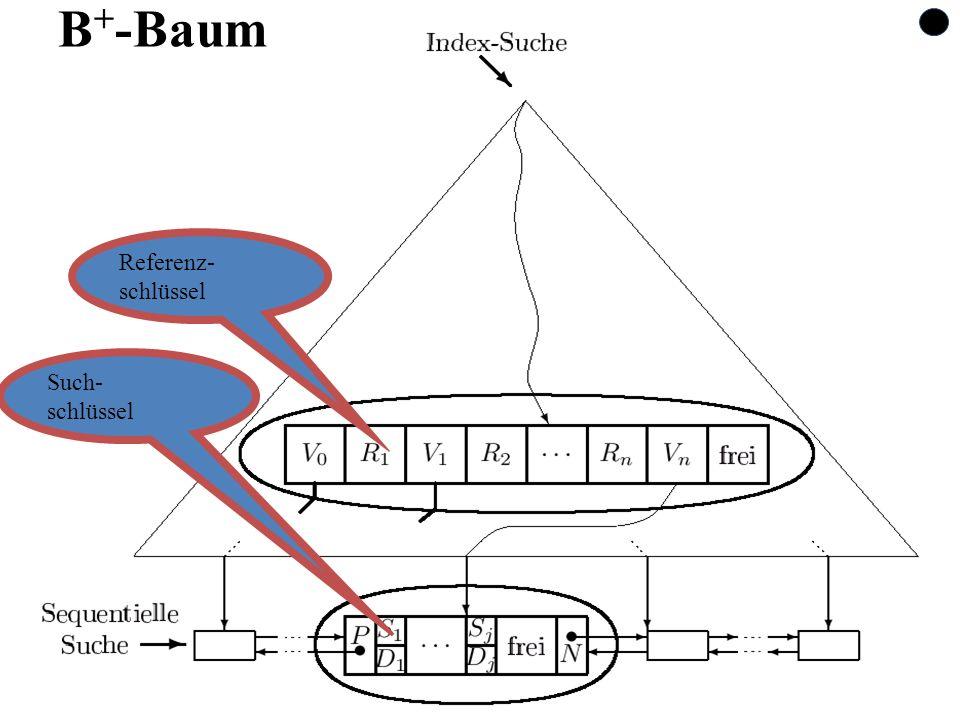 77 B + -Baum Referenz- schlüssel Such- schlüssel