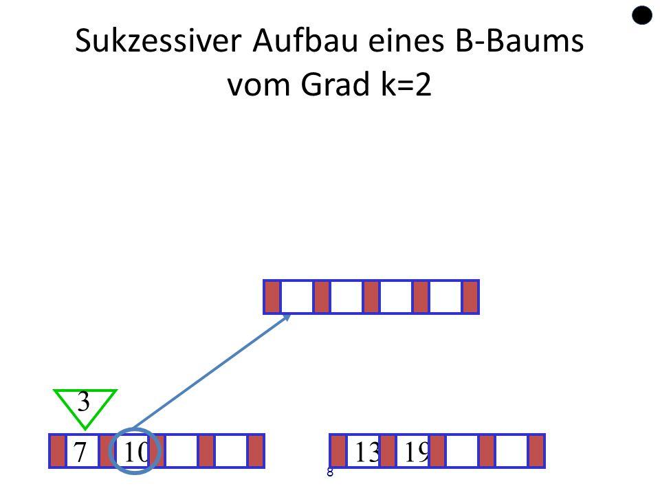 8 Sukzessiver Aufbau eines B-Baums vom Grad k=2 710 3 1319 ?
