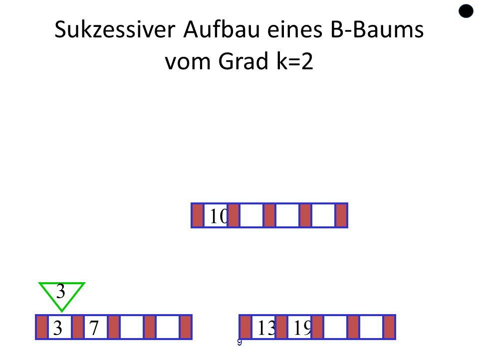 9 Sukzessiver Aufbau eines B-Baums vom Grad k=2 37 3 1319 ? 10