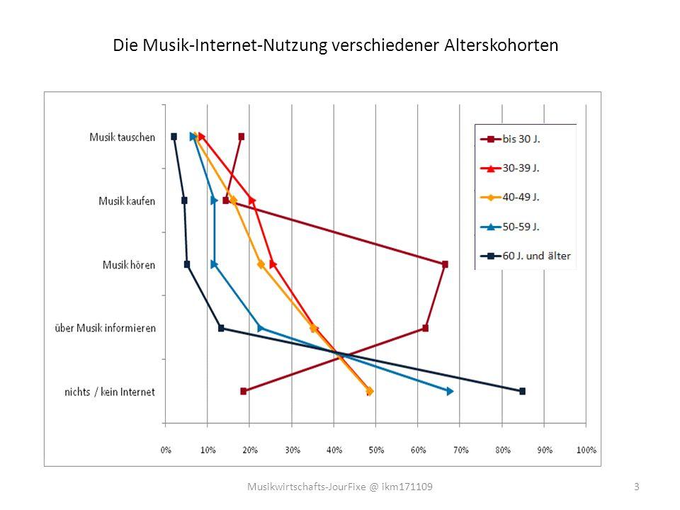 Veränderung des Musikhörverhaltens durch Internet/MP3 (in % d.B.) 4Musikwirtschafts-JourFixe @ ikm171109