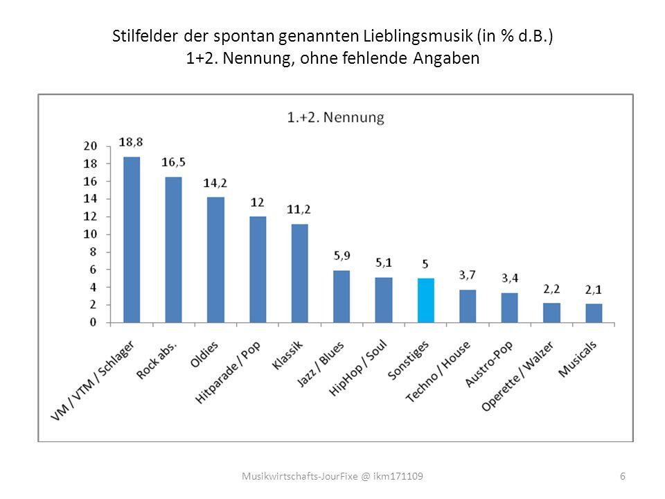Das Sozialprestige von Musikstilen in Österreich (nach Bewertungs-Koeffizient) Grün = überwiegendes Gefallen in der Gesellschaft, rot = überwiegendes Missfallen 7Musikwirtschafts-JourFixe @ ikm171109