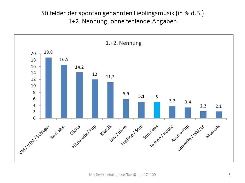Stilfelder der spontan genannten Lieblingsmusik (in % d.B.) 1+2.