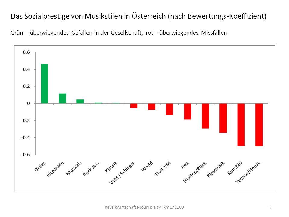 Wie viele Österreicher/innen welche Musikveranstaltungen wie oft (pro Jahr) besuchen 8Musikwirtschafts-JourFixe @ ikm171109