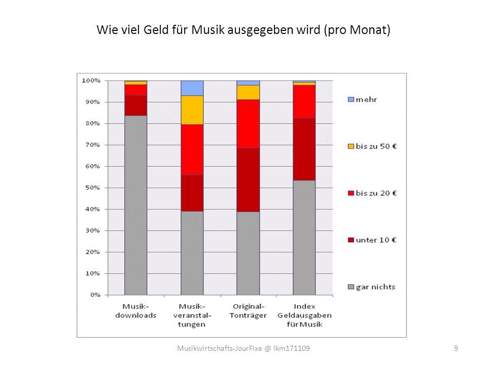 Wie viel Geld für Musik ausgegeben wird (pro Monat) 9Musikwirtschafts-JourFixe @ ikm171109