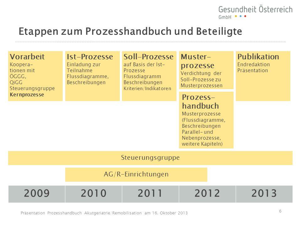 Etappen zum Prozesshandbuch und Beteiligte 20092010201120122013 Vorarbeit Koopera- tionen mit ÖGGG, QiGG Steuerungsgruppe Kernprozesse Ist-Prozesse Ei