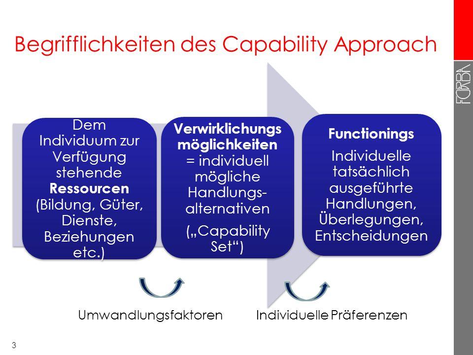 Begrifflichkeiten des Capability Approach 3 Dem Individuum zur Verfügung stehende Ressourcen (Bildung, Güter, Dienste, Beziehungen etc.) Verwirklichungs möglichkeiten = individuell mögliche Handlungs- alternativen (Capability Set) Functionings Individuelle tatsächlich ausgeführte Handlungen, Überlegungen, Entscheidungen UmwandlungsfaktorenIndividuelle Präferenzen