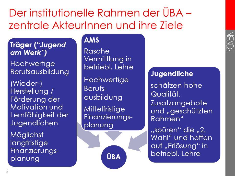 6 Der institutionelle Rahmen der ÜBA – zentrale AkteurInnen und ihre Ziele ÜBA Träger ( Jugend am Werk) Hochwertige Berufsausbildung (Wieder-) Herstellung / Förderung der Motivation und Lernfähigkeit der Jugendlichen Möglichst langfristige Finanzierungs- planung AMS Rasche Vermittlung in betriebl.
