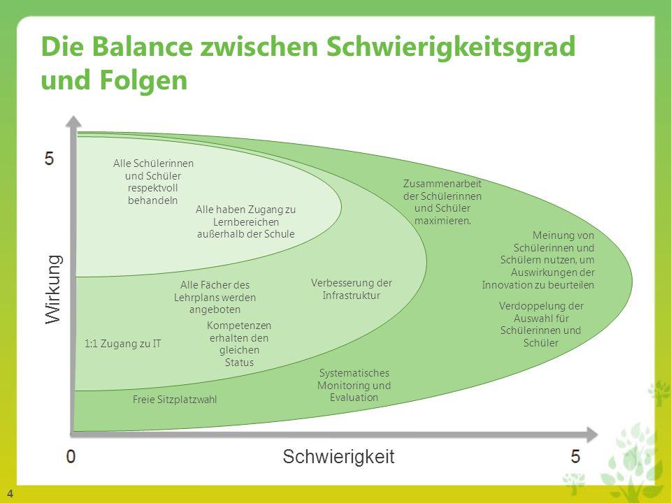 4 Die Balance zwischen Schwierigkeitsgrad und Folgen 1:1 Zugang zu IT Zusammenarbeit der Schülerinnen und Schüler maximieren. Kompetenzen erhalten den