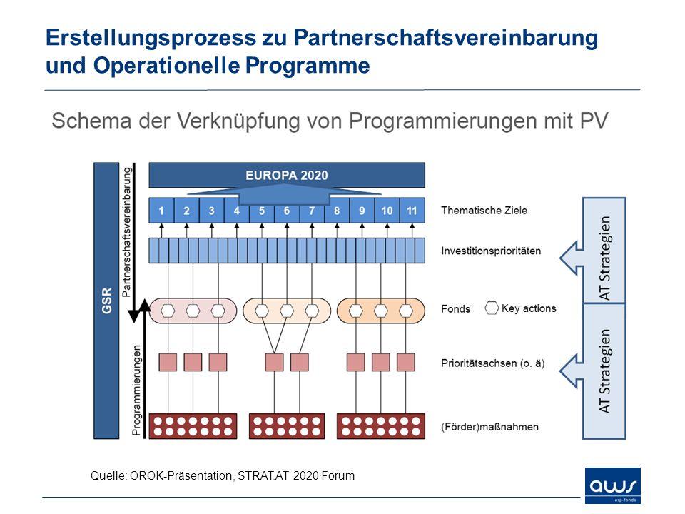 Erstellungsprozess zu Partnerschaftsvereinbarung und Operationelle Programme Quelle: ÖROK-Präsentation, STRAT.AT 2020 Forum