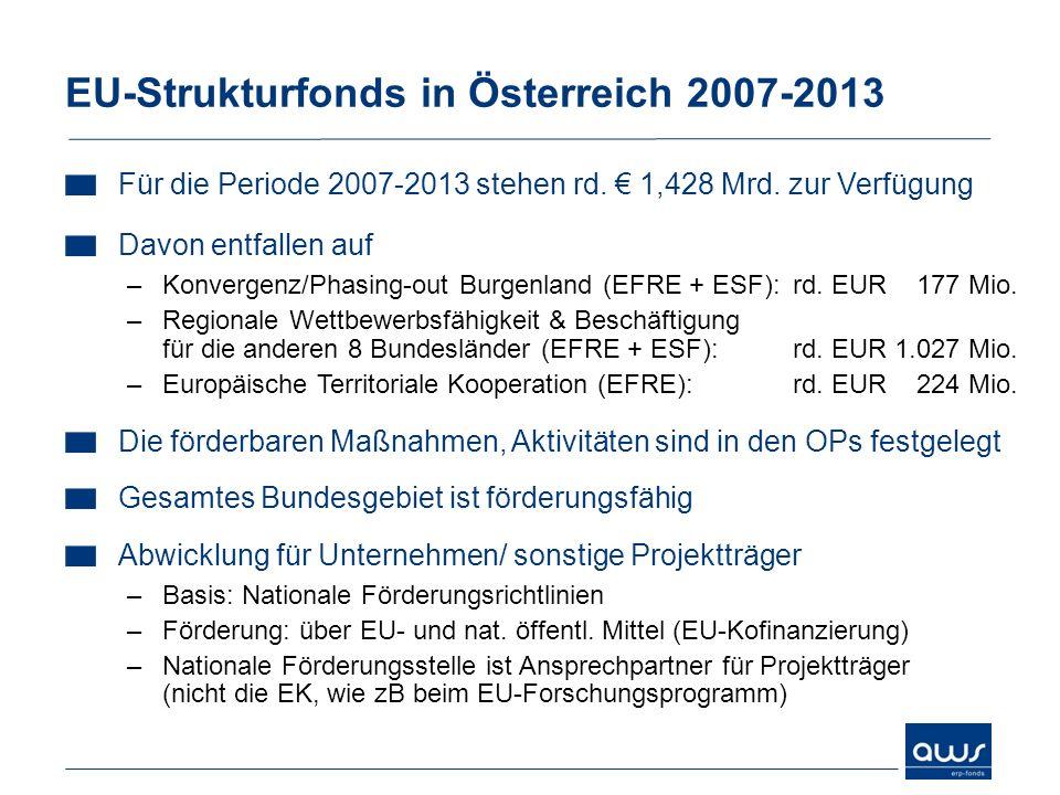 EU-Strukturfonds in Österreich 2007-2013 Für die Periode 2007-2013 stehen rd. 1,428 Mrd. zur Verfügung Davon entfallen auf –Konvergenz/Phasing-out Bur