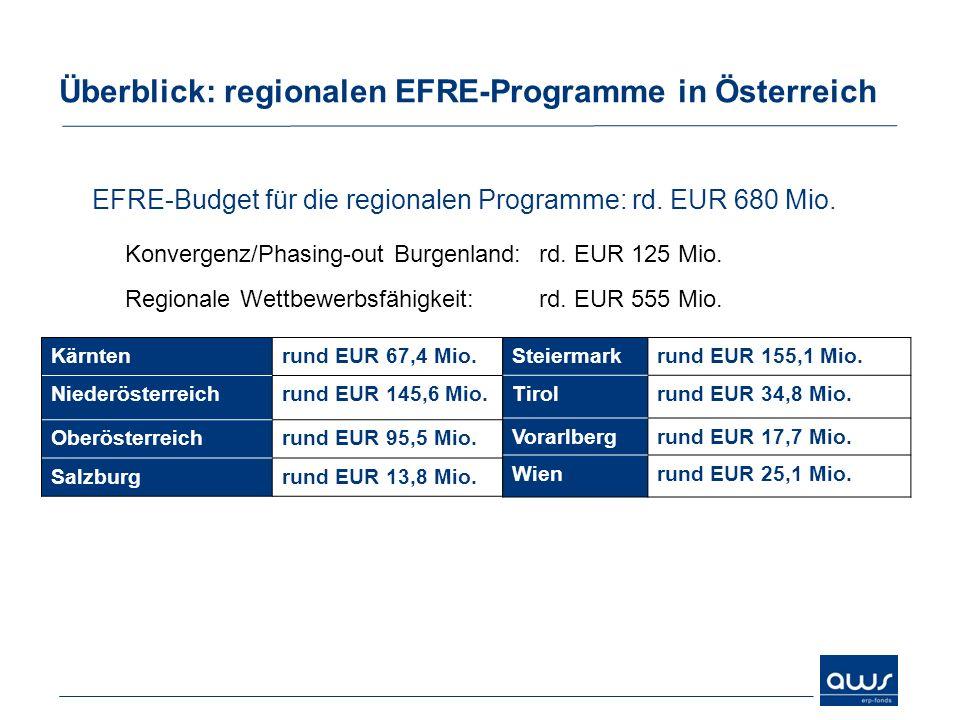 EFRE-Budget für die regionalen Programme: rd. EUR 680 Mio. Konvergenz/Phasing-out Burgenland: rd. EUR 125 Mio. Regionale Wettbewerbsfähigkeit: rd. EUR