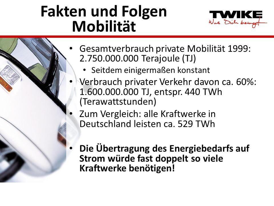 Fakten und Folgen Mobilität Gesamtverbrauch private Mobilität 1999: 2.750.000.000 Terajoule (TJ) Seitdem einigermaßen konstant Verbrauch privater Verk