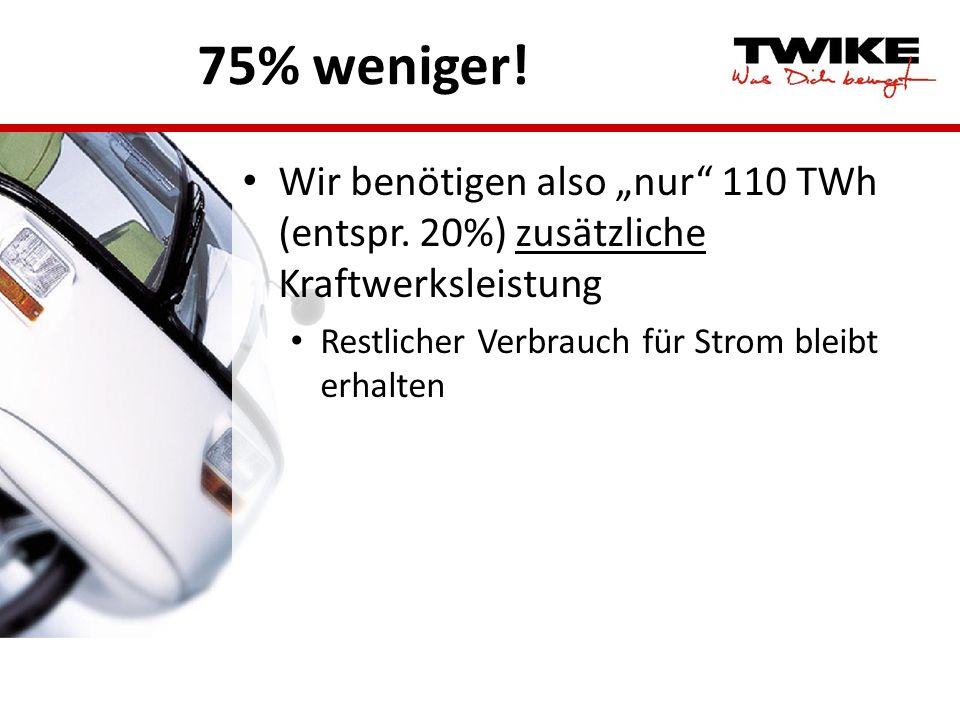 75% weniger! Wir benötigen also nur 110 TWh (entspr. 20%) zusätzliche Kraftwerksleistung Restlicher Verbrauch für Strom bleibt erhalten