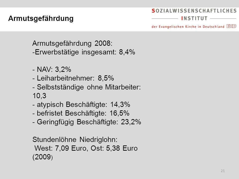 21 Armutsgefährdung Armutsgefährdung 2008: -Erwerbstätige insgesamt: 8,4% - NAV: 3,2% - Leiharbeitnehmer: 8,5% - Selbstständige ohne Mitarbeiter: 10,3