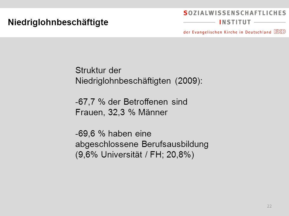 22 Niedriglohnbeschäftigte Struktur der Niedriglohnbeschäftigten (2009): -67,7 % der Betroffenen sind Frauen, 32,3 % Männer -69,6 % haben eine abgesch