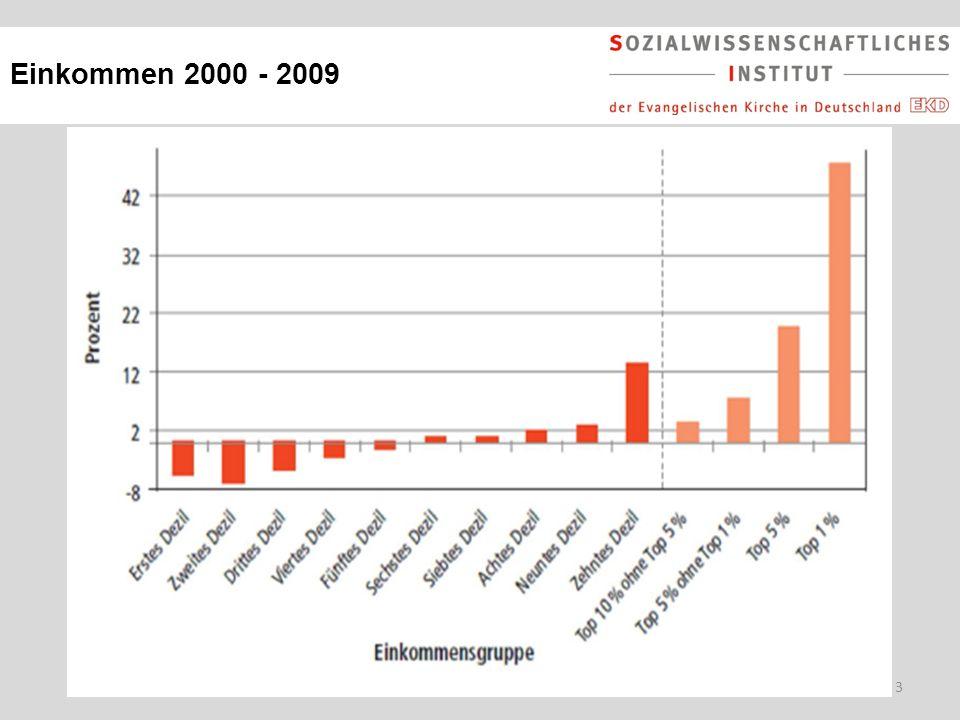 3 Einkommen 2000 - 2009