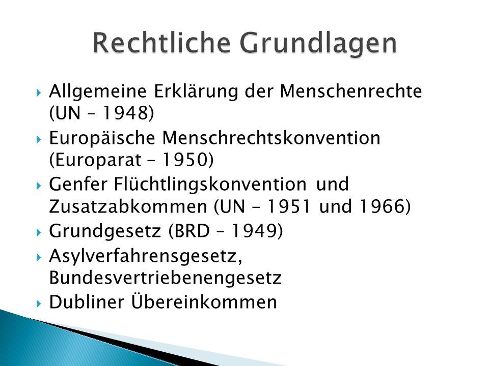 Allgemeine Erklärung der Menschenrechte (UN – 1948) Europäische Menschrechtskonvention (Europarat – 1950) Genfer Flüchtlingskonvention und Zusatzabkom