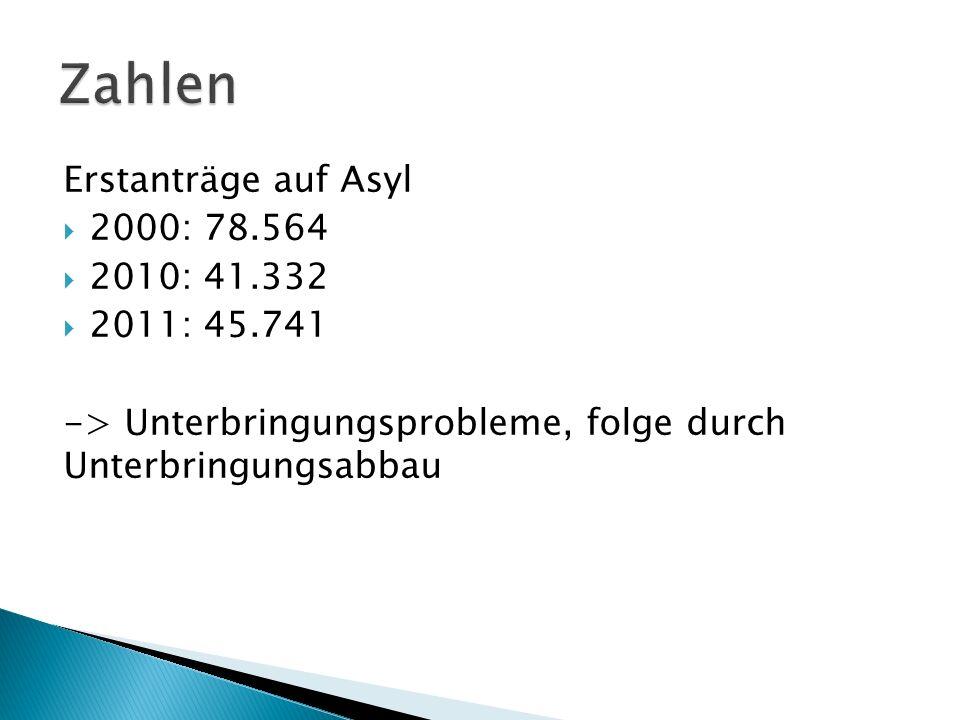 Erstanträge auf Asyl 2000: 78.564 2010: 41.332 2011: 45.741 -> Unterbringungsprobleme, folge durch Unterbringungsabbau