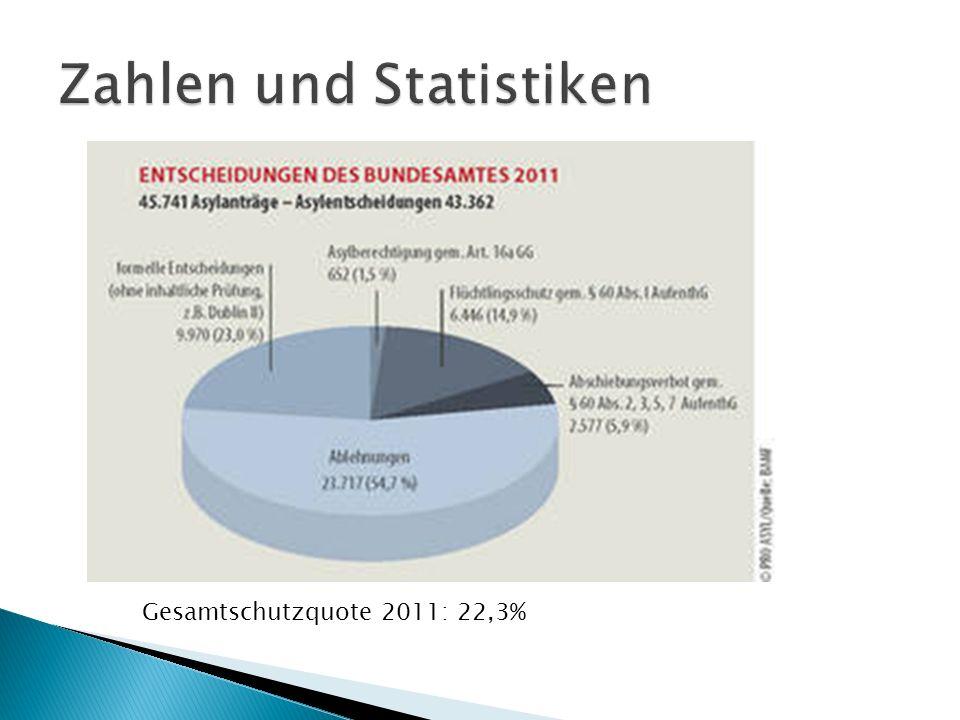 Gesamtschutzquote 2011: 22,3%