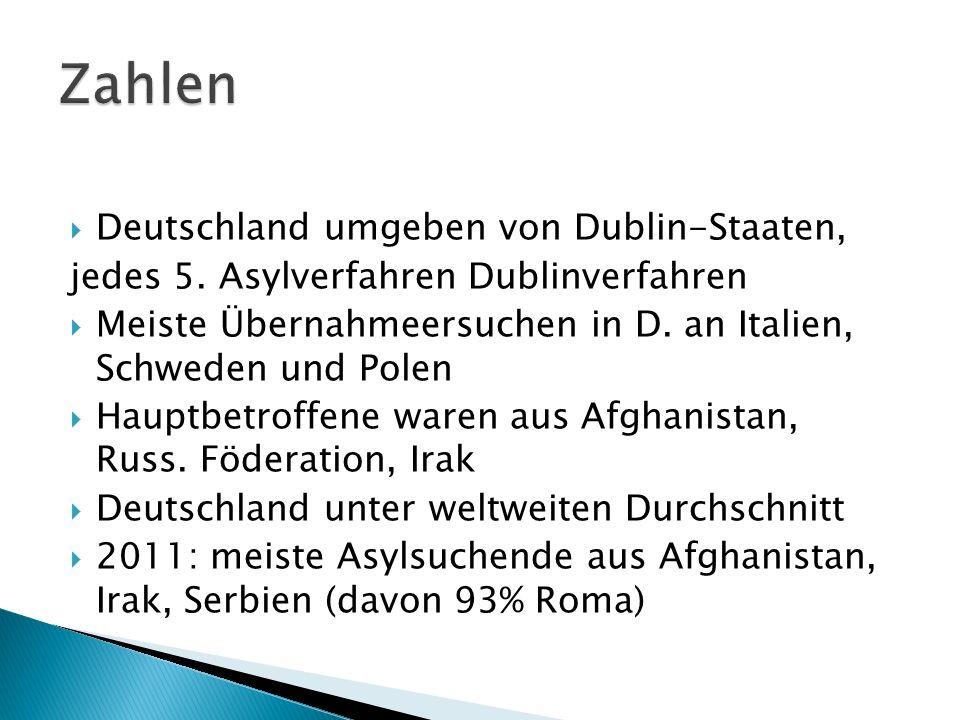 Deutschland umgeben von Dublin-Staaten, jedes 5. Asylverfahren Dublinverfahren Meiste Übernahmeersuchen in D. an Italien, Schweden und Polen Hauptbetr