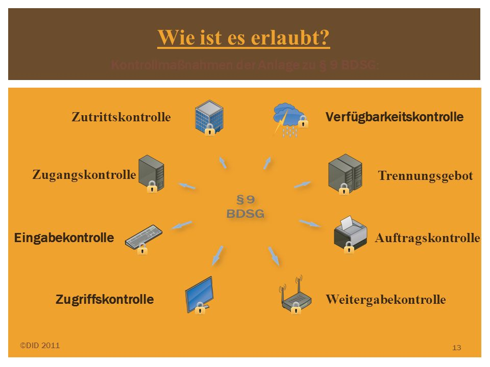 13 Zutrittskontrolle Eingabekontrolle Zugangskontrolle Auftragskontrolle Zugriffskontrolle Verfügbarkeitskontrolle Weitergabekontrolle Trennungsgebot