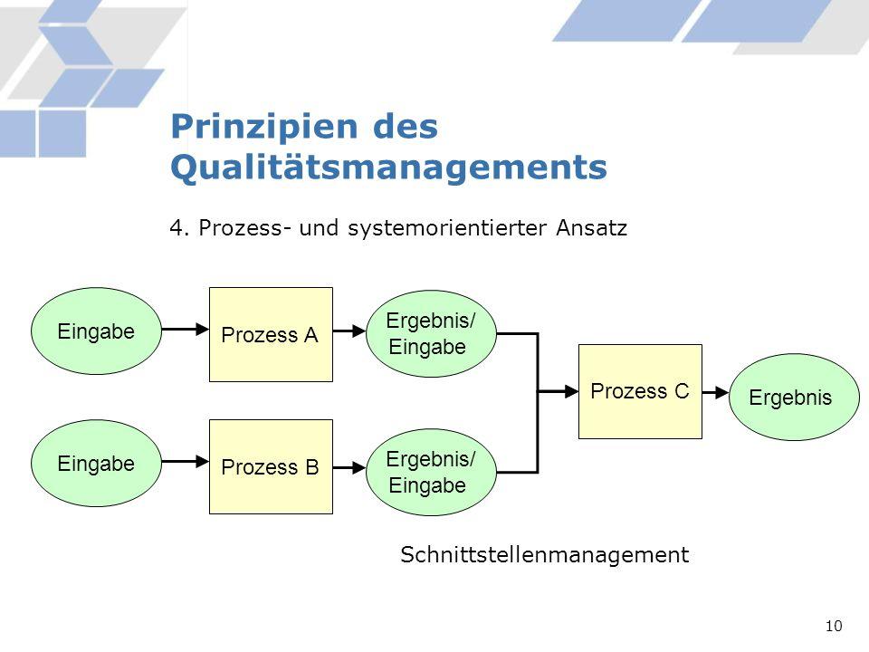 Prinzipien des Qualitätsmanagements 4. Prozess- und systemorientierter Ansatz Prozess A Eingabe Ergebnis/ Eingabe Prozess B Eingabe Ergebnis/ Eingabe