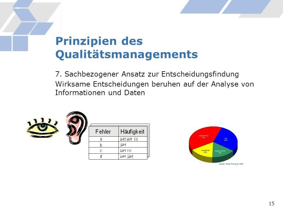 Prinzipien des Qualitätsmanagements 7. Sachbezogener Ansatz zur Entscheidungsfindung Wirksame Entscheidungen beruhen auf der Analyse von Informationen