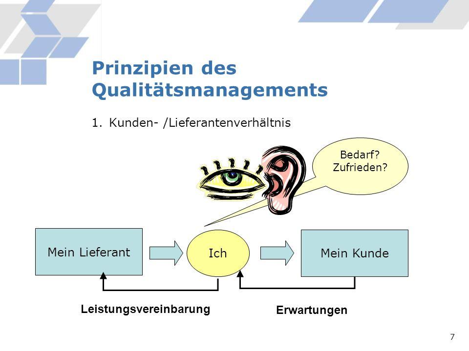 Prinzipien des Qualitätsmanagements 1.Kunden- /Lieferantenverhältnis Ich Mein Lieferant Mein Kunde Erwartungen Bedarf? Zufrieden? Leistungsvereinbarun