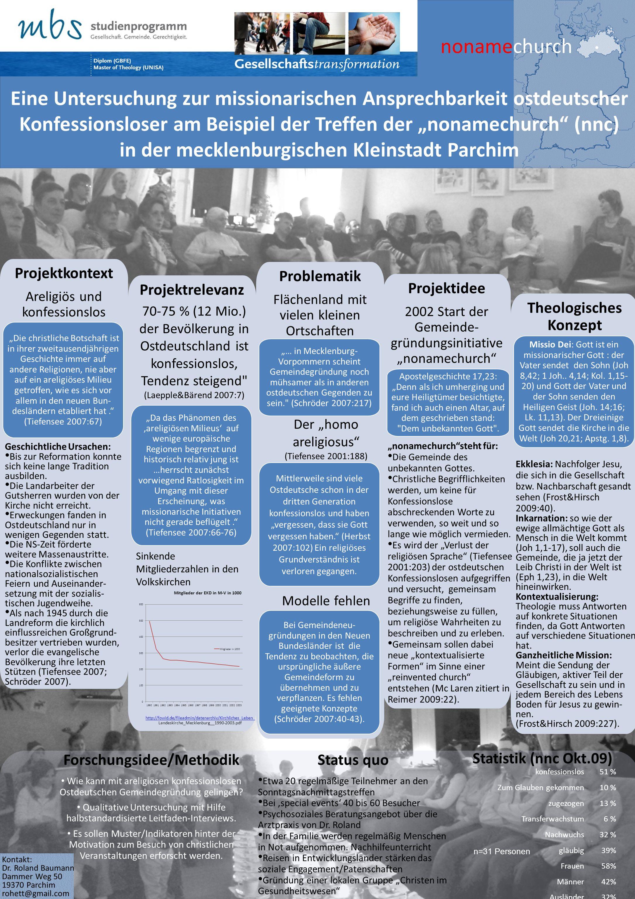 Theologisches Konzept Problematik Flächenland mit vielen kleinen Ortschaften Projektrelevanz nonamechurch Kontakt: Dr.