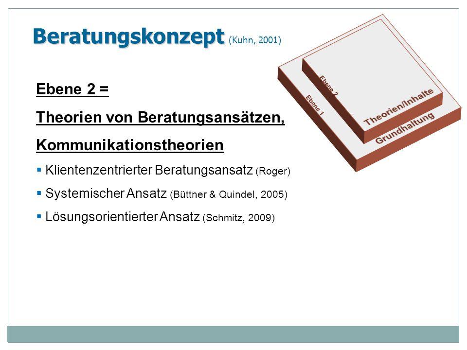Beratungskonzept Beratungskonzept (Kuhn, 2001) Ebene 2 = Theorien von Beratungsansätzen, Kommunikationstheorien Klientenzentrierter Beratungsansatz (R