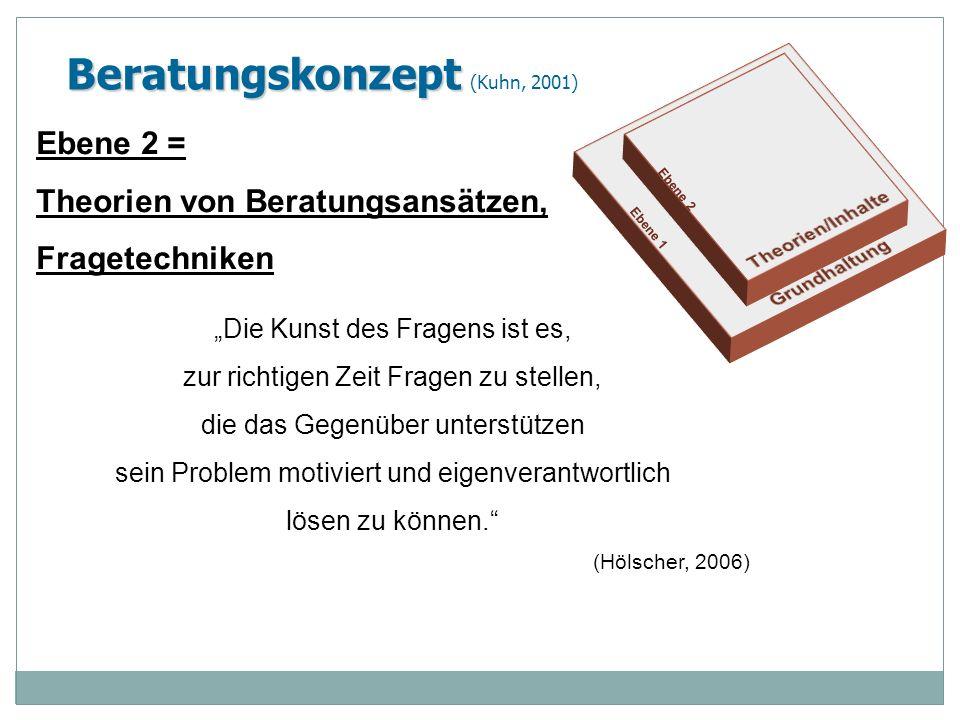 Beratungskonzept Beratungskonzept (Kuhn, 2001) Ebene 2 = Theorien von Beratungsansätzen, Fragetechniken Die Kunst des Fragens ist es, zur richtigen Ze