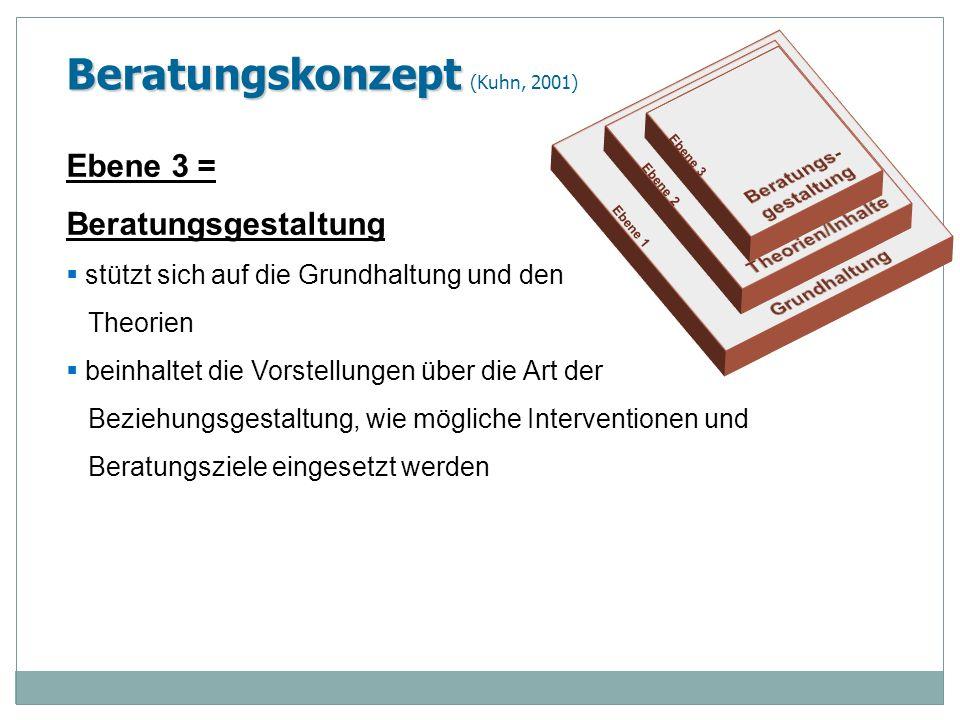 Beratungskonzept Beratungskonzept (Kuhn, 2001) Ebene 3 = Beratungsgestaltung stützt sich auf die Grundhaltung und den Theorien beinhaltet die Vorstell