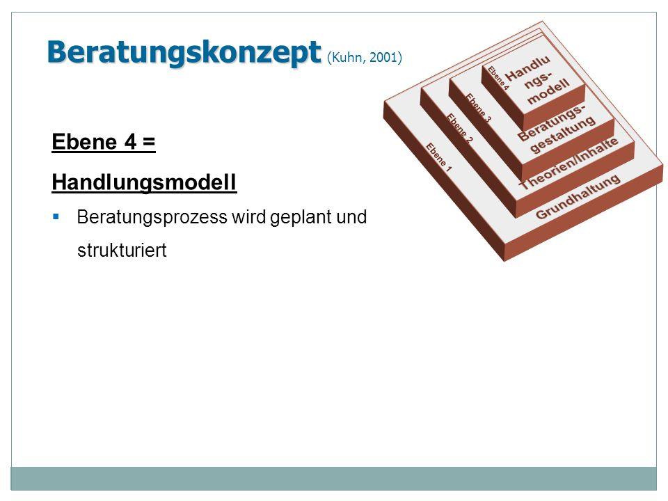 Beratungskonzept Beratungskonzept (Kuhn, 2001) Ebene 4 = Handlungsmodell Beratungsprozess wird geplant und strukturiert Ebene 1 Ebene 2 Ebene 3 Ebene