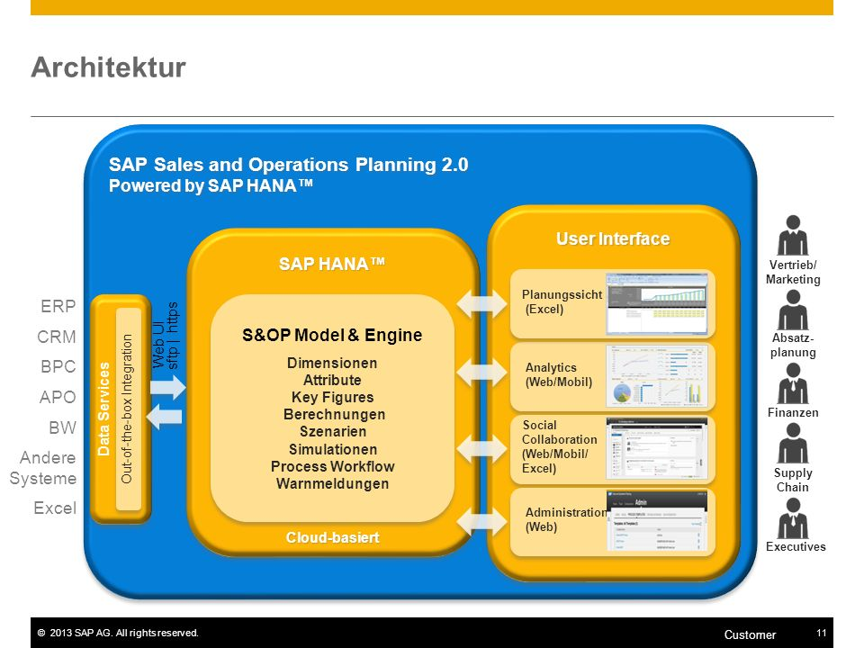 ©2013 SAP AG. All rights reserved.11 Customer SAP Sales and Operations Planning 2.0 Powered by SAP HANA Architektur SAP HANA Cloud-basiert Cloud-basie
