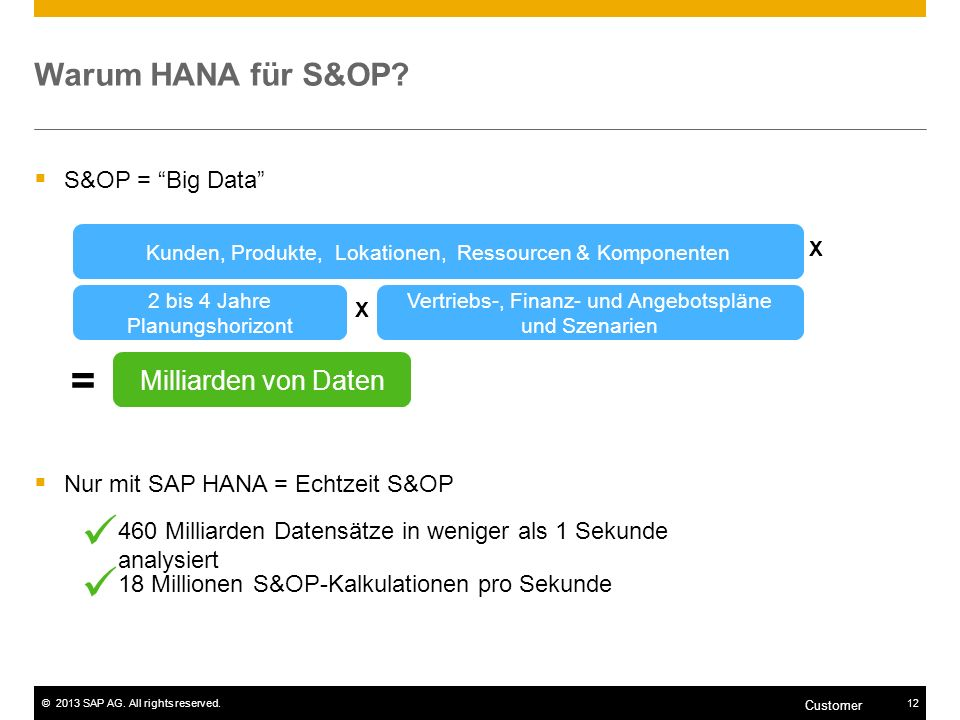 ©2013 SAP AG. All rights reserved.12 Customer Warum HANA für S&OP? S&OP = Big Data Nur mit SAP HANA = Echtzeit S&OP Kunden, Produkte, Lokationen, Ress