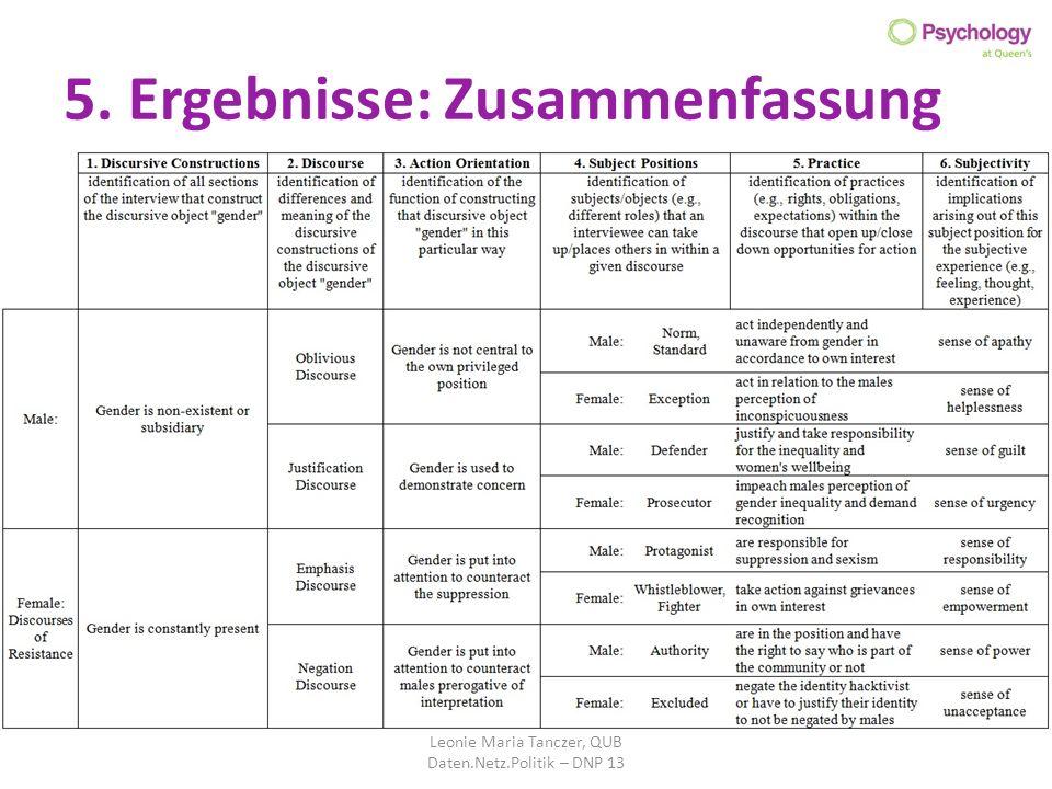 5. Ergebnisse: Zusammenfassung Leonie Maria Tanczer, QUB Daten.Netz.Politik – DNP 13