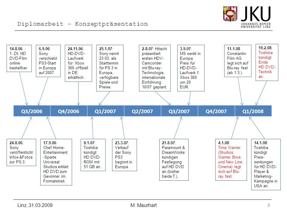 Diplomarbeit - Konzeptpräsentation Linz, 31.03.2009M. Maurhart8 Q3/2006Q4/2006Q1/2007Q2/2007Q3/2007Q4/2007Q1/2008 14.8.06 1. Dt. HD DVD-Film online be