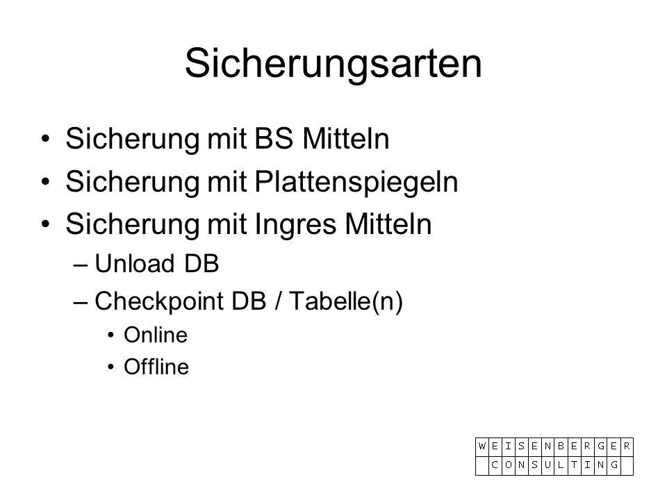 Sicherungsarten Sicherung mit BS Mitteln Sicherung mit Plattenspiegeln Sicherung mit Ingres Mitteln –Unload DB –Checkpoint DB / Tabelle(n) Online Offl