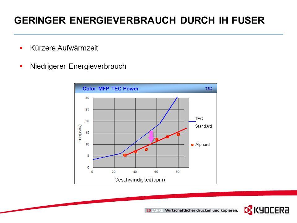 GERINGER ENERGIEVERBRAUCH DURCH IH FUSER TEC Standard Alphard Geschwindigkeit (ppm) Color MFP TEC Power TEC Kürzere Aufwärmzeit Niedrigerer Energiever